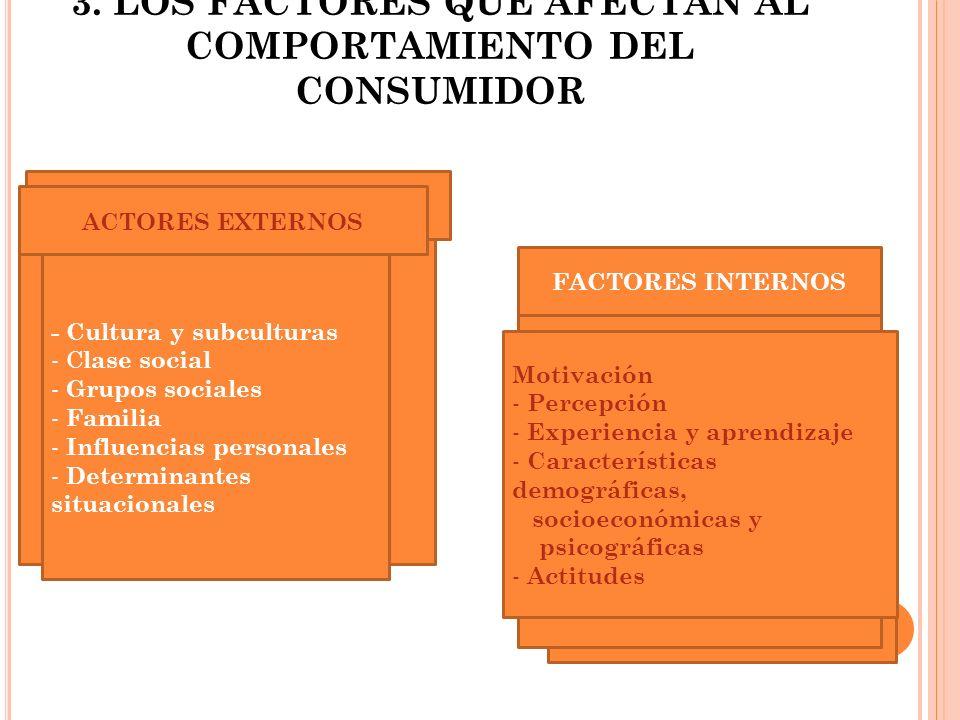 3. LOS FACTORES QUE AFECTAN AL COMPORTAMIENTO DEL CONSUMIDOR ACTORES EXTERNOS - Cultura y subculturas - C lase social - Grupos sociales - Familia - In