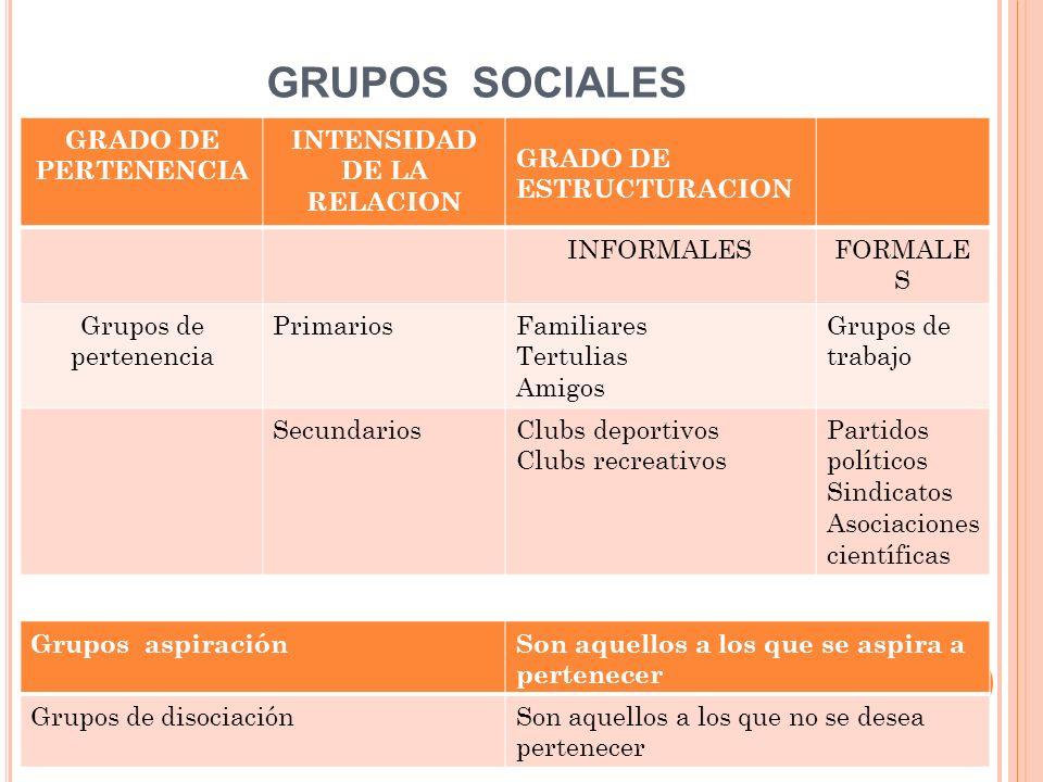 GRUPOS SOCIALES GRADO DE PERTENENCIA INTENSIDAD DE LA RELACION GRADO DE ESTRUCTURACION INFORMALESFORMALE S Grupos de pertenencia PrimariosFamiliares T