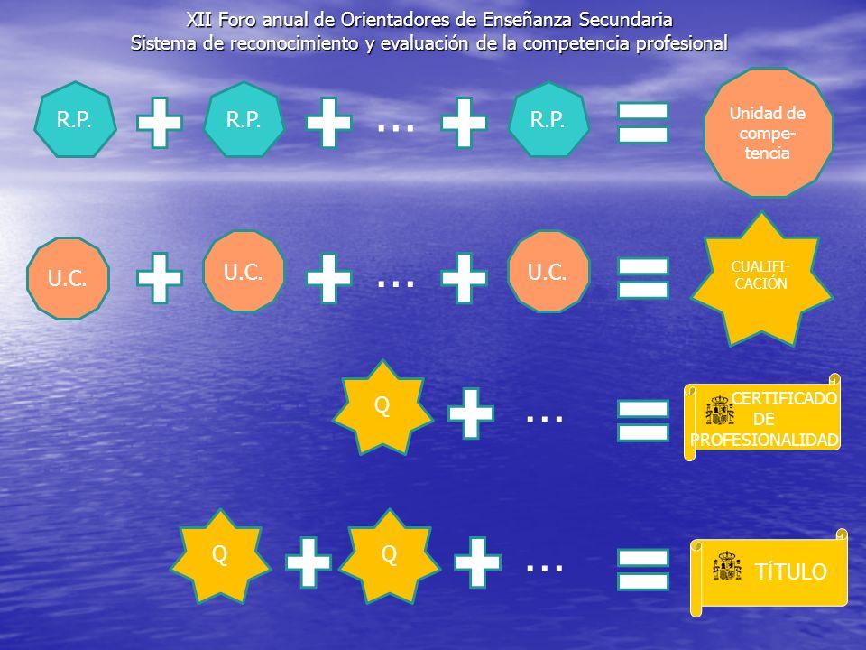 XII Foro anual de Orientadores de Enseñanza Secundaria Sistema de reconocimiento y evaluación de la competencia profesional Unidad de compe- tencia R.P.