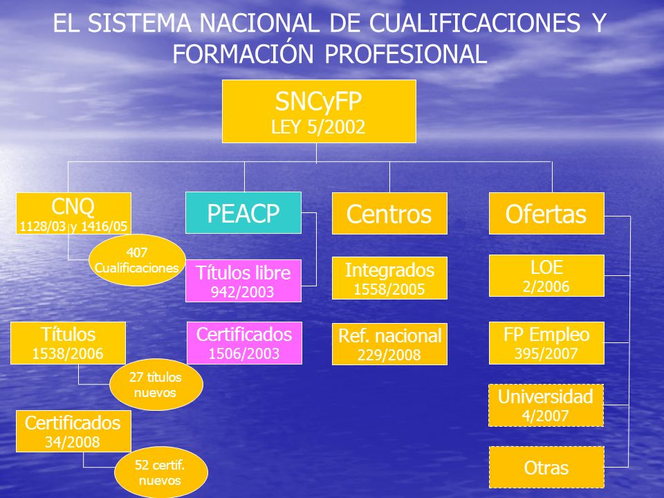 SNCyFP LEY 5/2002 CentrosOfertas Integrados 1558/2005 LOE 2/2006 FP Empleo 395/2007 Otras EL SISTEMA NACIONAL DE CUALIFICACIONES Y FORMACIÓN PROFESIONAL Ref.