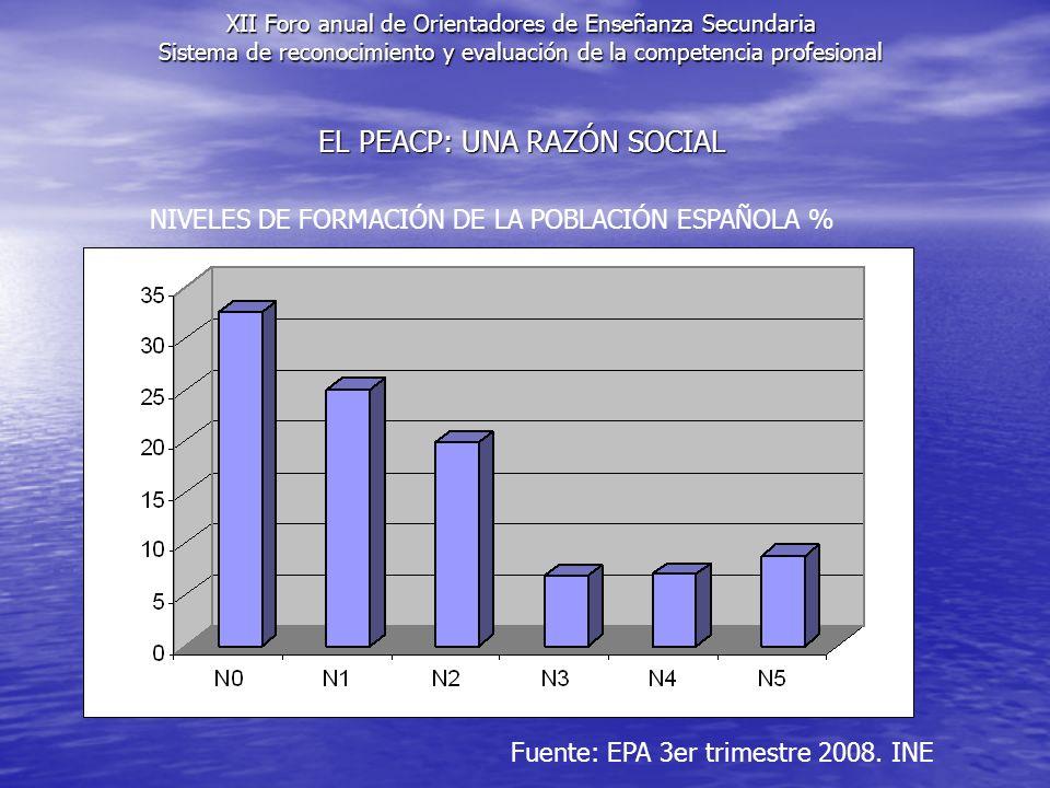 EL PEACP: UNA RAZÓN SOCIAL Fuente: EPA 3er trimestre 2008. INE NIVELES DE FORMACIÓN DE LA POBLACIÓN ESPAÑOLA % XII Foro anual de Orientadores de Enseñ