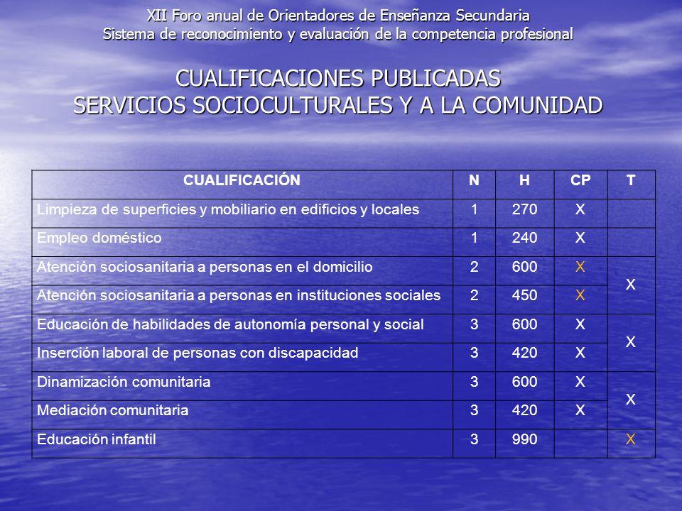 CUALIFICACIONES PUBLICADAS SERVICIOS SOCIOCULTURALES Y A LA COMUNIDAD CUALIFICACIÓNNHCPT Limpieza de superficies y mobiliario en edificios y locales1270X Empleo doméstico1240X Atención sociosanitaria a personas en el domicilio2600X X Atención sociosanitaria a personas en instituciones sociales2450X Educación de habilidades de autonomía personal y social3600X X Inserción laboral de personas con discapacidad3420X Dinamización comunitaria3600X X Mediación comunitaria3420X Educación infantil3990X XII Foro anual de Orientadores de Enseñanza Secundaria Sistema de reconocimiento y evaluación de la competencia profesional