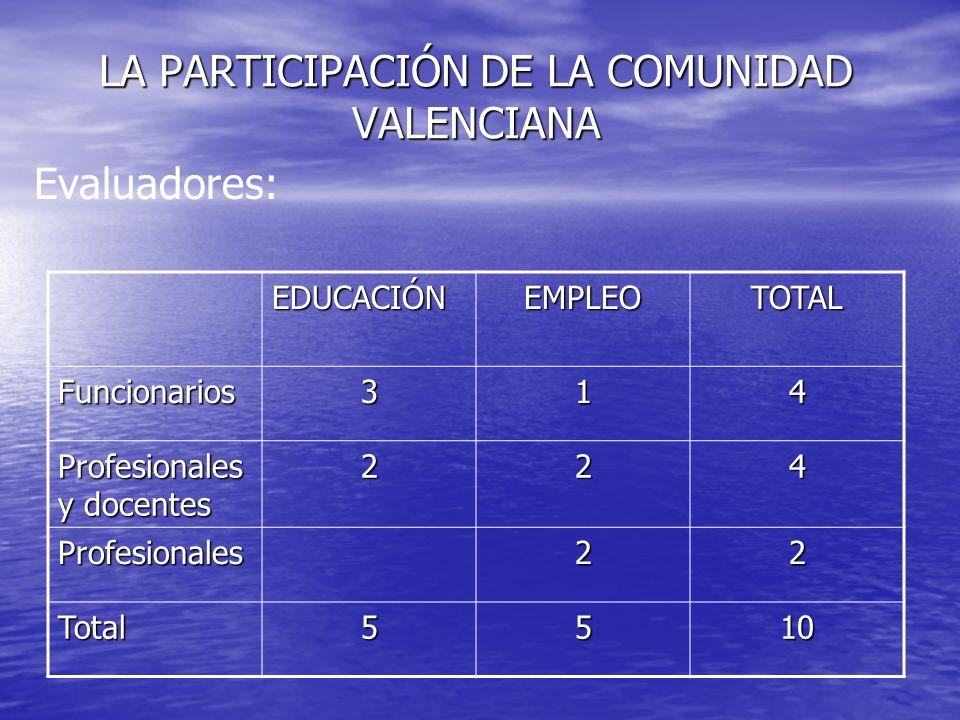 LA PARTICIPACIÓN DE LA COMUNIDAD VALENCIANA Evaluadores: EDUCACIÓNEMPLEOTOTAL Funcionarios314 Profesionales y docentes 224 Profesionales22 Total5510