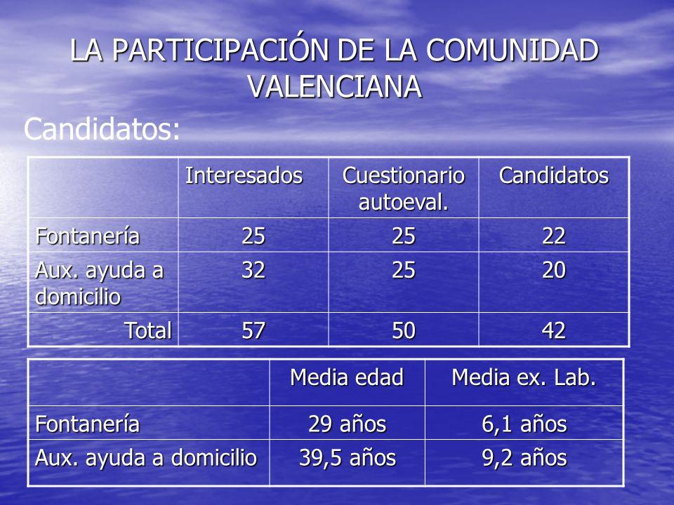 LA PARTICIPACIÓN DE LA COMUNIDAD VALENCIANA Candidatos: Interesados Cuestionario autoeval. Candidatos Fontanería252522 Aux. ayuda a domicilio 322520 T