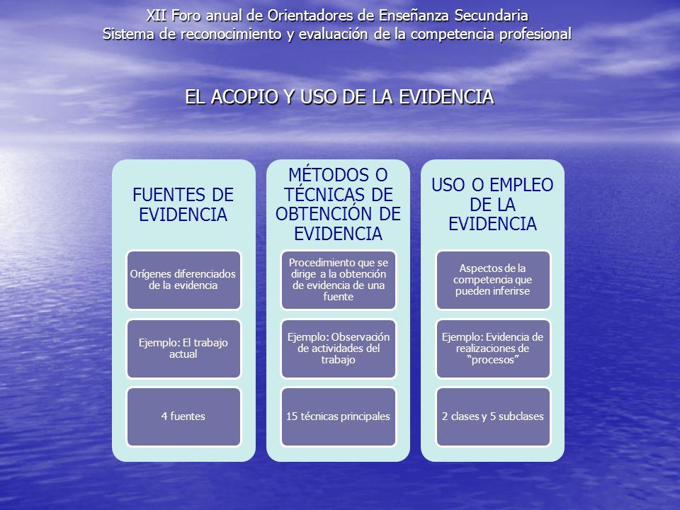 EL ACOPIO Y USO DE LA EVIDENCIA FUENTES DE EVIDENCIA Orígenes diferenciados de la evidencia Ejemplo: El trabajo actual 4 fuentes MÉTODOS O TÉCNICAS DE