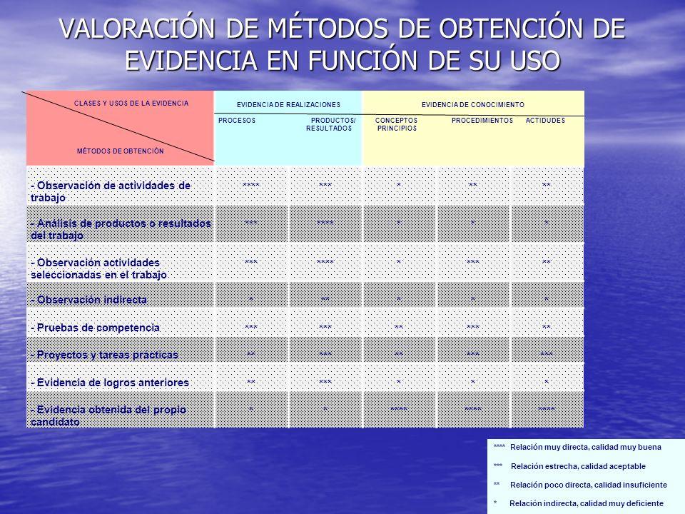 VALORACIÓN DE MÉTODOS DE OBTENCIÓN DE EVIDENCIA EN FUNCIÓN DE SU USO CLASES Y USOS DE LA EVIDENCIA MÉTODOS DE OBTENCIÓN EVIDENCIA DE REALIZACIONES PROCESOS PRODUCTOS/ RESULTADOS EVIDENCIA DE CONOCIMIENTO CONCEPTOS PROCEDIMIENTOS ACTIDUDES PRINCIPIOS - Observación de actividades de trabajo ********** - Análisis de productos o resultados del trabajo ********** - Observación actividades seleccionadas en el trabajo ************* - Observación indirecta ****** - Pruebas de competencia *** ******* - Proyectos y tareas prácticas ********** - Evidencia de logros anteriores ******** - Evidencia obtenida del propio candidato ****** **** Relación muy directa, calidad muy buena *** Relación estrecha, calidad aceptable ** Relación poco directa, calidad insuficiente * Relación indirecta, calidad muy deficiente