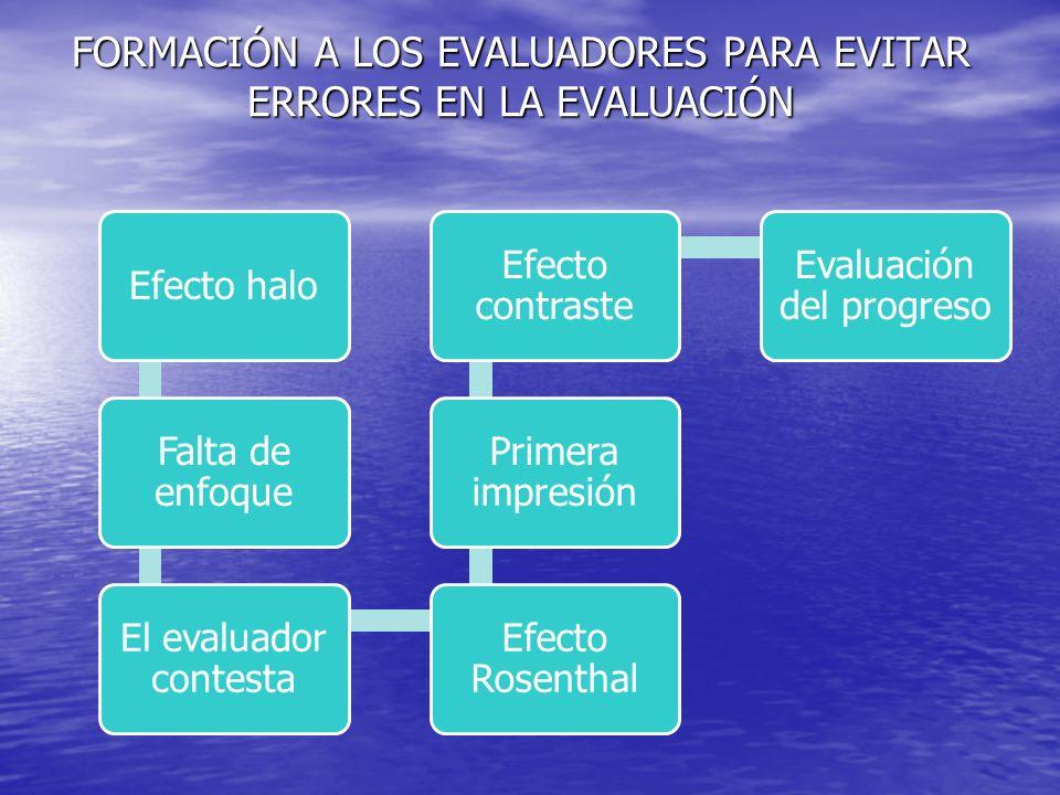 FORMACIÓN A LOS EVALUADORES PARA EVITAR ERRORES EN LA EVALUACIÓN Efecto halo Falta de enfoque El evaluador contesta Efecto Rosenthal Primera impresión