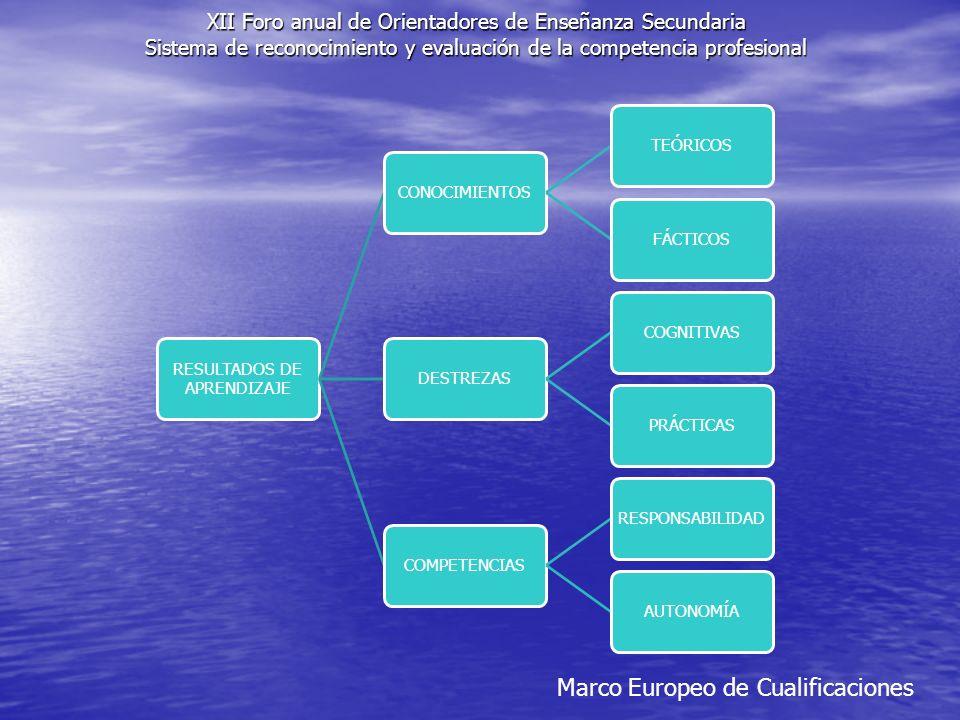 Marco Europeo de Cualificaciones XII Foro anual de Orientadores de Enseñanza Secundaria Sistema de reconocimiento y evaluación de la competencia profesional RESULTADOS DE APRENDIZAJE CONOCIMIENTOSTEÓRICOSFÁCTICOSDESTREZASCOGNITIVASPRÁCTICASCOMPETENCIASRESPONSABILIDADAUTONOMÍA