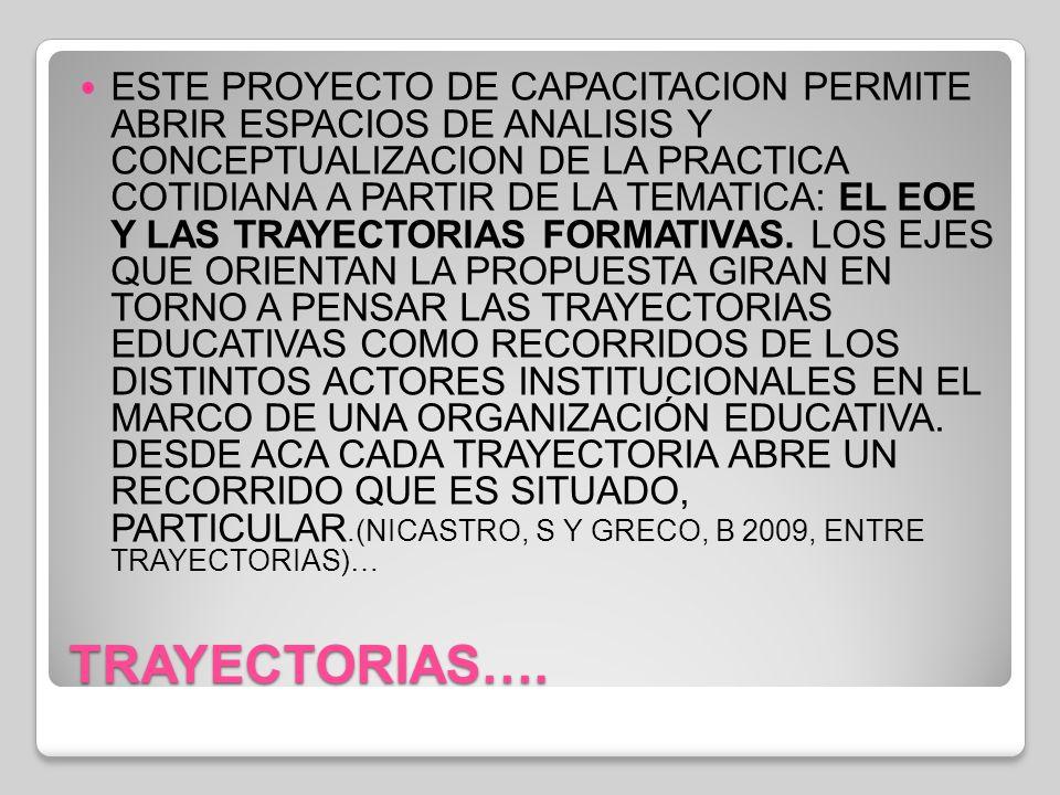 TRAYECTORIAS… ESTE PUNTO NOS LLEVA A ARTICULAR MARCOS CONCEPTUALES CON REFERENCIA A LAS PRACTICAS DE LOS EOE, ENCUADRE, POSICIONAMIENTO, MODOS DE INTERVENCION Y LA CONTRUCCION PARTICIPATIVA DE ESTRATEGIAS EDUCATIVAS DESDE EL TRABAJO INTERDISCIPLINARIO EN EL MARCO DE LAS POLITICAS ACTUALES PARA PENSAR LA CUESTION DE LAS TRAYECTORIAS COMO SITUACION INSTITUCIONAL.