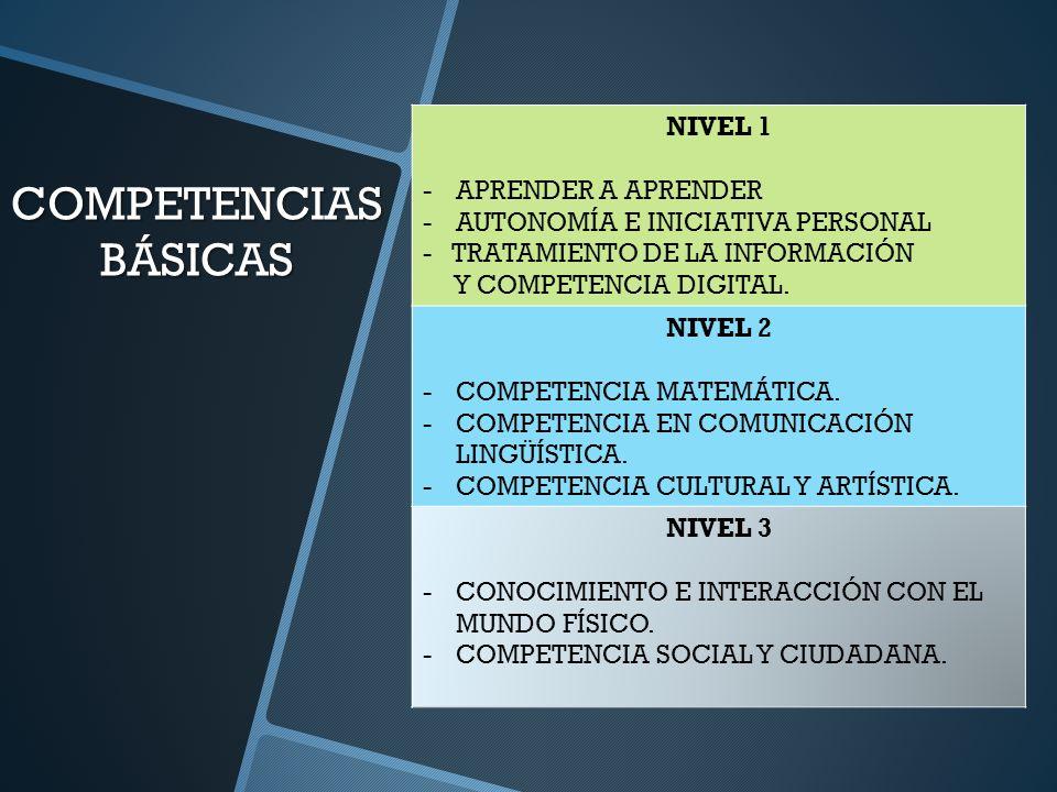 COMPETENCIAS BÁSICAS NIVEL 1 -APRENDER A APRENDER -AUTONOMÍA E INICIATIVA PERSONAL - TRATAMIENTO DE LA INFORMACIÓN Y COMPETENCIA DIGITAL. NIVEL 2 -COM