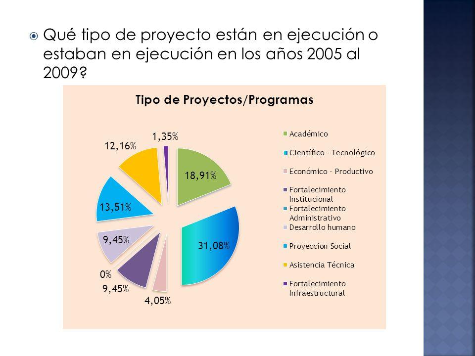 Qué tipo de proyecto están en ejecución o estaban en ejecución en los años 2005 al 2009?