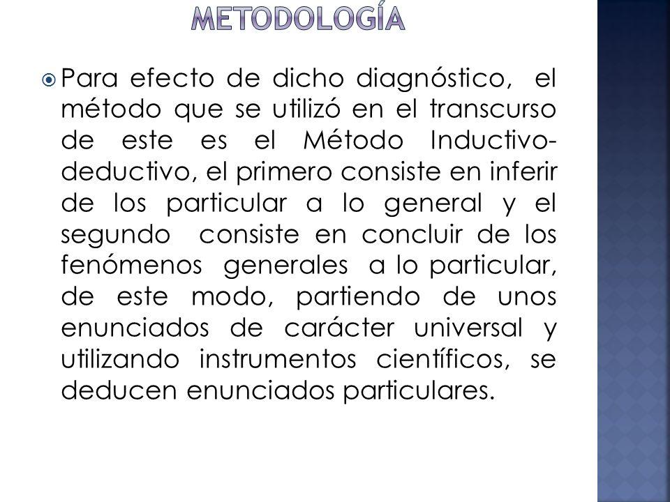 Para efecto de dicho diagnóstico, el método que se utilizó en el transcurso de este es el Método Inductivo- deductivo, el primero consiste en inferir