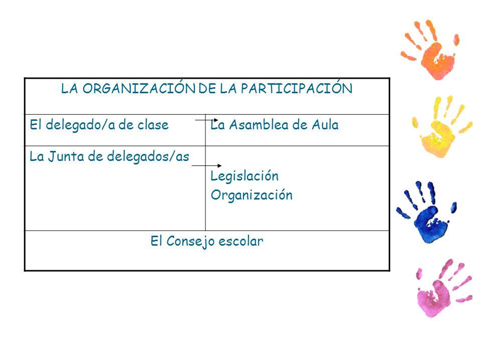 LA ORGANIZACIÓN DE LA PARTICIPACIÓN El delegado/a de claseLa Asamblea de Aula La Junta de delegados/as Legislación Organización El Consejo escolar