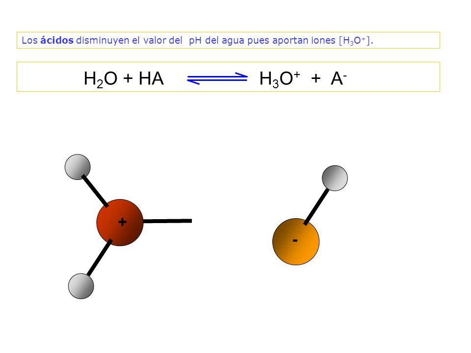 ¿Por qué el valor del pH disminuye al añadir un ácido, si los ácidos aumentan la cantidad de iones [H 3 O + ].