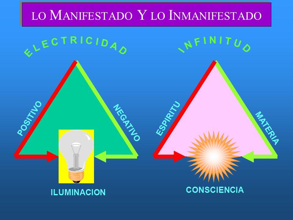 POTENCIA LO M ANIFESTADO Y LO I NMANIFESTADO POSITIVO ESPIRITU NEGATIVO MATERIA ILUMINACION CONSCIENCIA