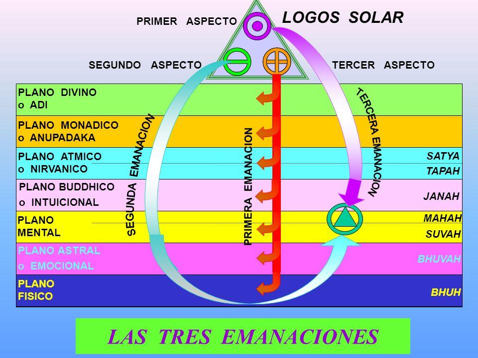 LOS TRES CANALES CREADORES Consciencia Divina Materia Raiz 1a Emanación 3a Emanación 2da Emanación VIDA PROCESO ENERGIA MATERIAESPIRITUALMA Siete Tipo
