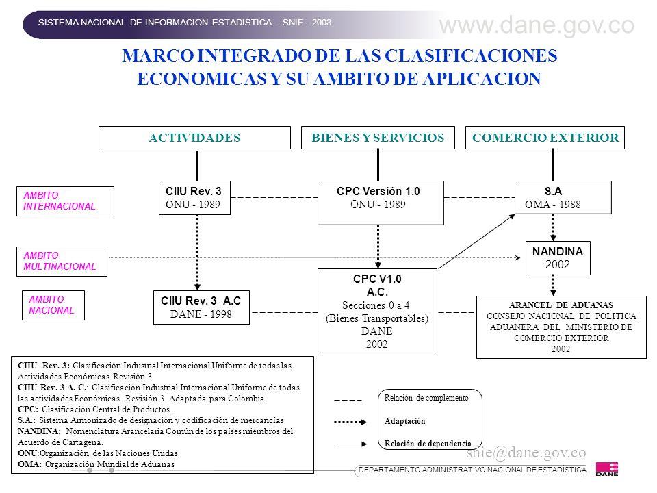 snie@dane.gov.co DEPARTAMENTO ADMINISTRATIVO NACIONAL DE ESTADÍSTICA MARCO INTEGRADO DE LAS CLASIFICACIONES ECONOMICAS Y SU AMBITO DE APLICACION ACTIV