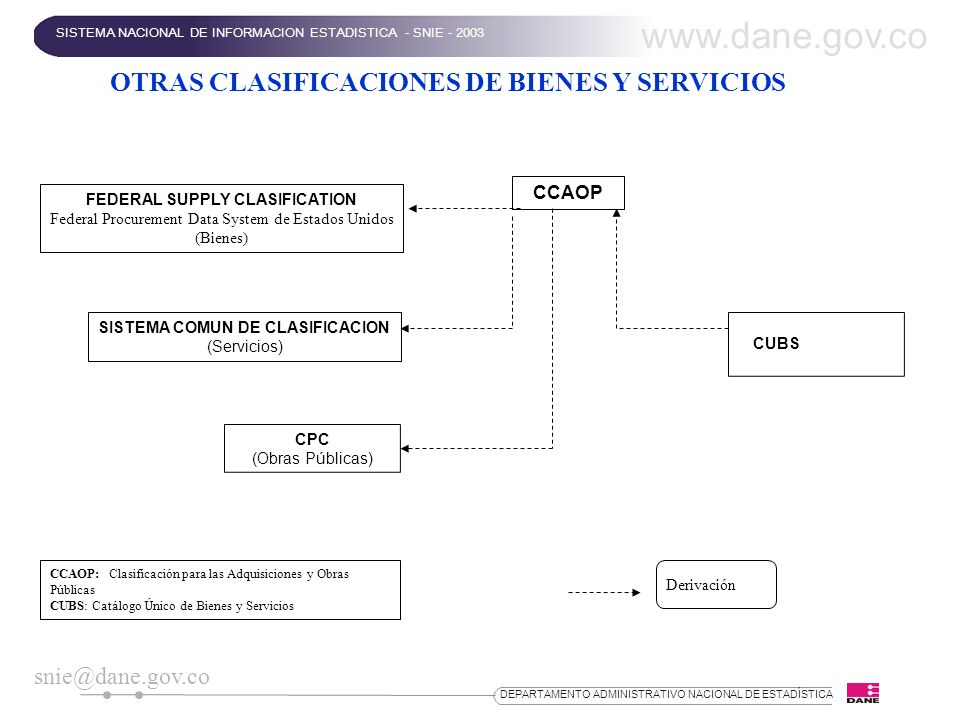 DEPARTAMENTO ADMINISTRATIVO NACIONAL DE ESTADÍSTICA OTRAS CLASIFICACIONES DE BIENES Y SERVICIOS FEDERAL SUPPLY CLASIFICATION Federal Procurement Data