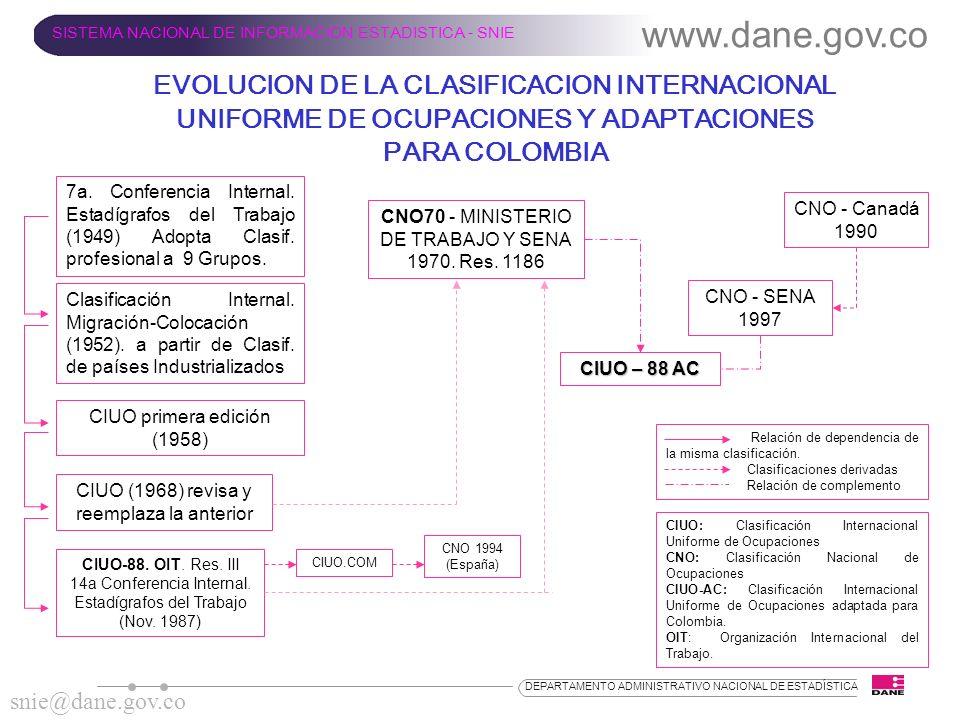 EVOLUCION DE LA CLASIFICACION INTERNACIONAL UNIFORME DE OCUPACIONES Y ADAPTACIONES PARA COLOMBIA www.dane.gov.co SISTEMA NACIONAL DE INFORMACION ESTAD