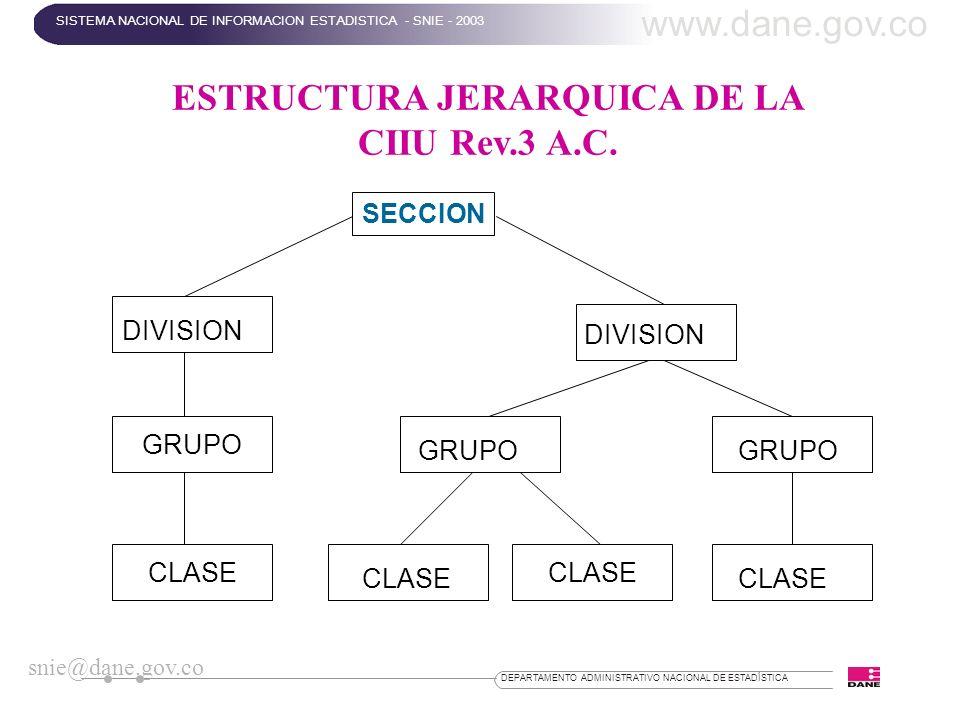 DEPARTAMENTO ADMINISTRATIVO NACIONAL DE ESTADÍSTICA ESTRUCTURA JERARQUICA DE LA CIIU Rev.3 A.C. SECCION GRUPO CLASE DIVISION GRUPO CLASE www.dane.gov.