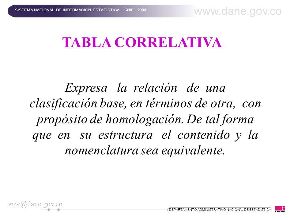 DEPARTAMENTO ADMINISTRATIVO NACIONAL DE ESTADÍSTICA TABLA CORRELATIVA Expresa la relación de una clasificación base, en términos de otra, con propósit