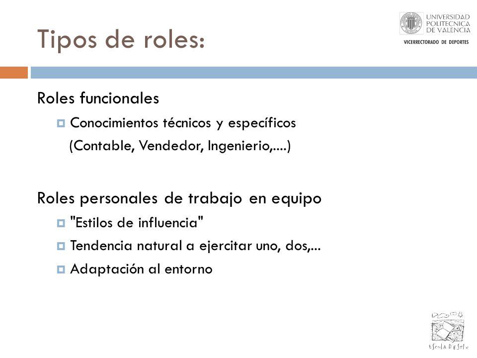 Tipos de roles: Roles funcionales Conocimientos técnicos y específicos (Contable, Vendedor, Ingenierio,....) Roles personales de trabajo en equipo