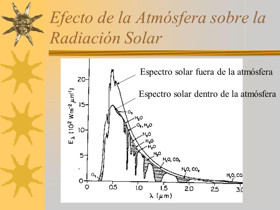 Efecto de la Atmósfera sobre la Radiación Solar Espectro solar fuera de la atmósfera Espectro solar dentro de la atmósfera
