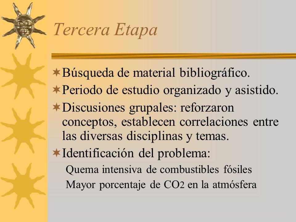 Tercera Etapa Búsqueda de material bibliográfico.Periodo de estudio organizado y asistido.