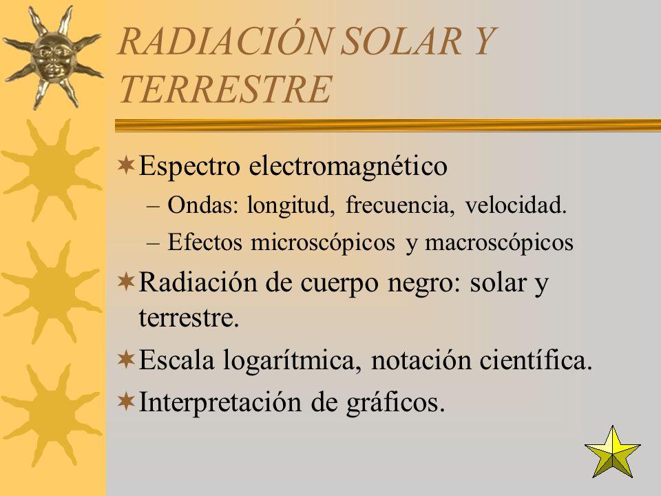 RADIACIÓN SOLAR Y TERRESTRE Espectro electromagnético –Ondas: longitud, frecuencia, velocidad.