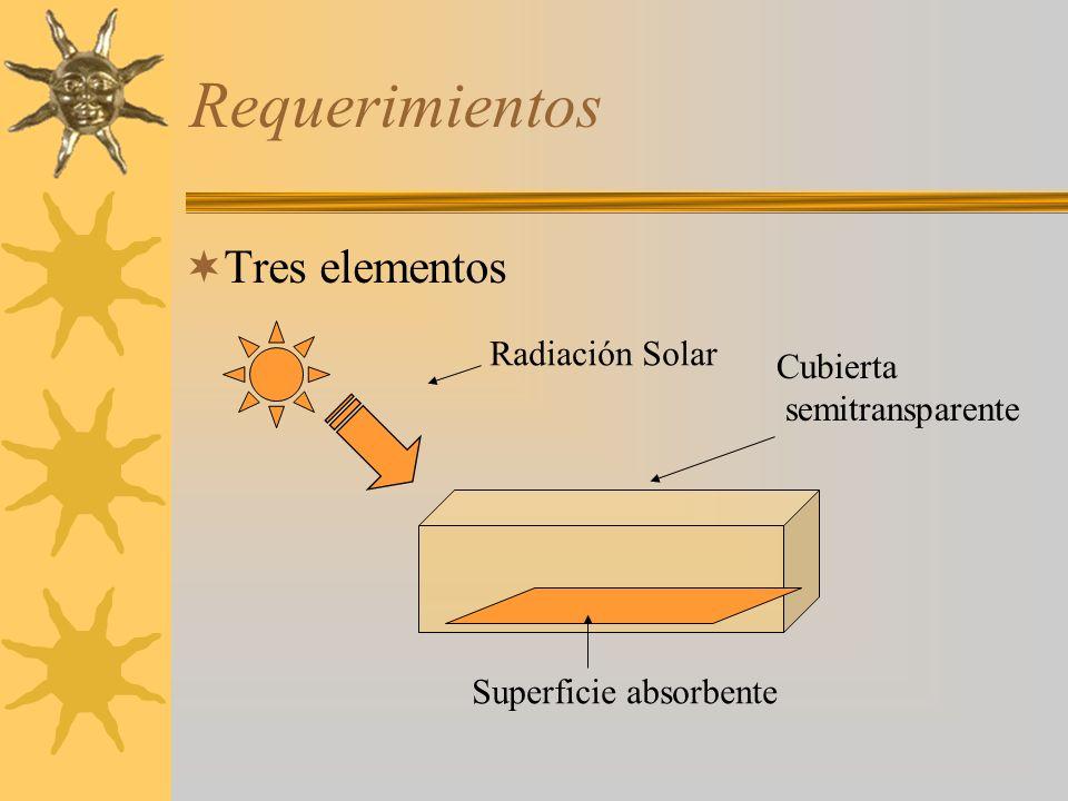 Requerimientos Tres elementos Radiación Solar Cubierta semitransparente Superficie absorbente