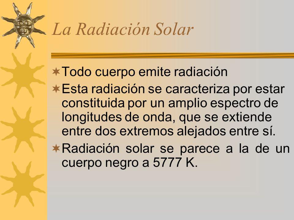 La Radiación Solar Todo cuerpo emite radiación Esta radiación se caracteriza por estar constituida por un amplio espectro de longitudes de onda, que se extiende entre dos extremos alejados entre sí.