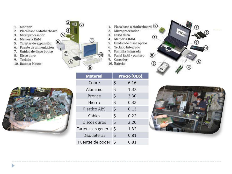MaterialPrecio (UDS) Cobre $ 6.16 Aluminio $ 1.32 Bronce $ 3.30 Hierro $ 0.33 Plástico ABS $ 0.13 Cables $ 0.22 Discos duros $ 2.20 Tarjetas en genera