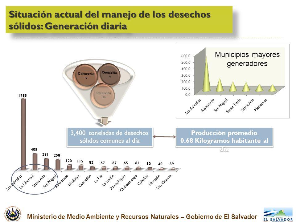 Ministerio de Medio Ambiente y Recursos Naturales – Gobierno de El Salvador Situación actual del manejo de los desechos sólidos: Generación diaria 3,4