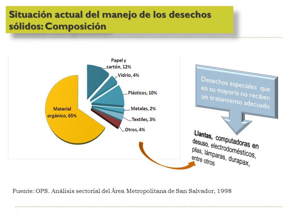 Situación actual del manejo de los desechos sólidos: Composición Fuente: OPS. Análisis sectorial del Área Metropolitana de San Salvador, 1998