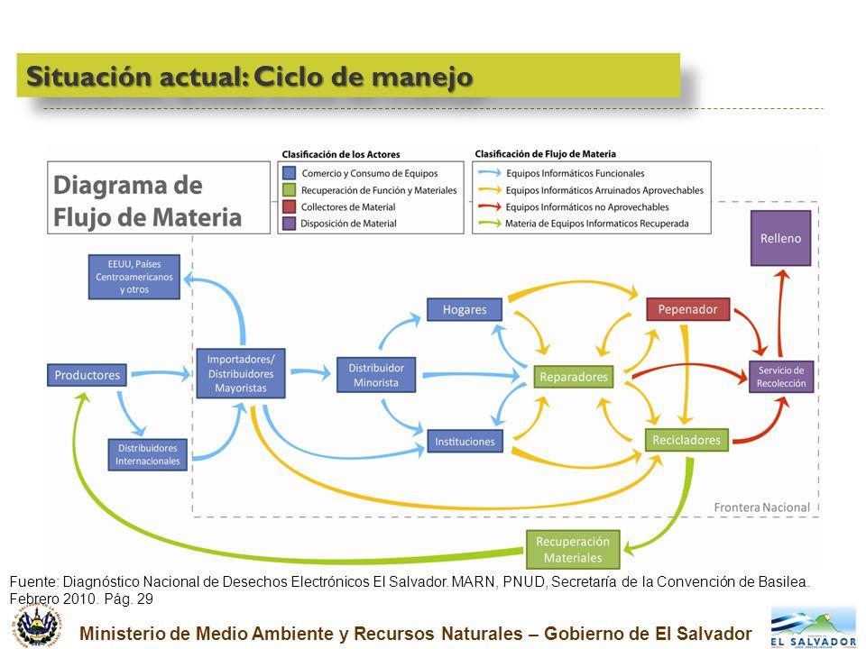 Ministerio de Medio Ambiente y Recursos Naturales – Gobierno de El Salvador Situación actual: Ciclo de manejo Fuente: Diagnóstico Nacional de Desechos
