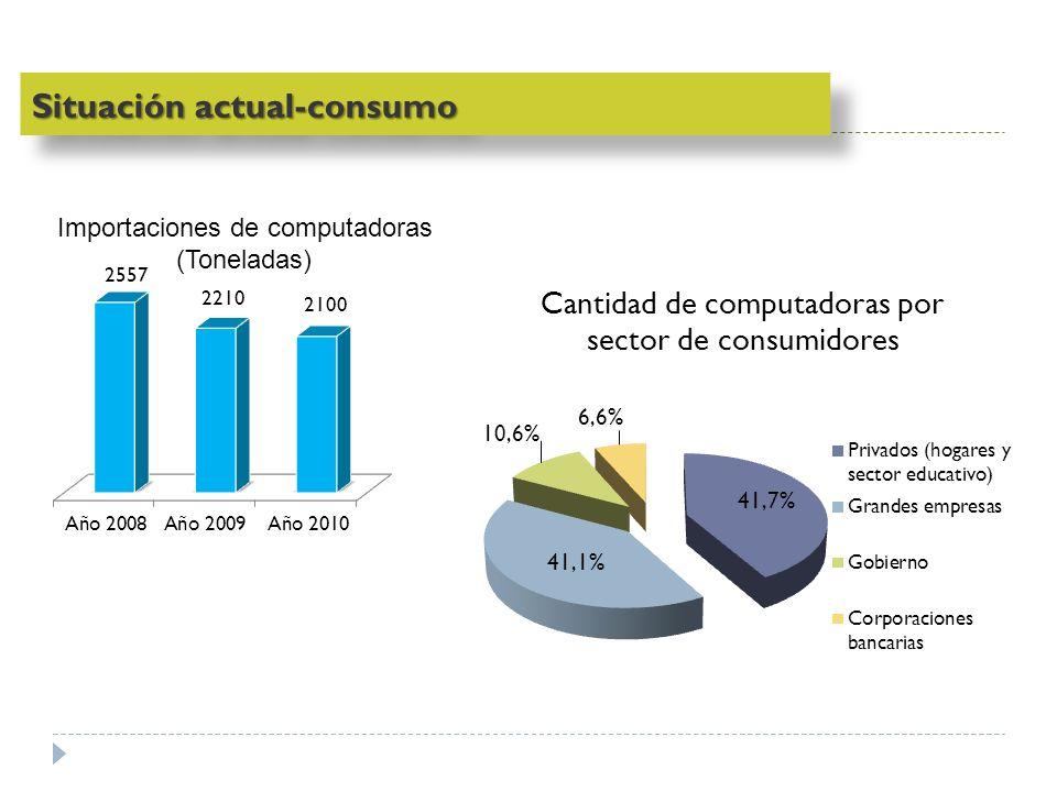 Ministerio de Medio Ambiente y Recursos Naturales – Gobierno de El Salvador Situación actual: generación Fuente: Diagnóstico Nacional de Desechos Electrónicos El Salvador.