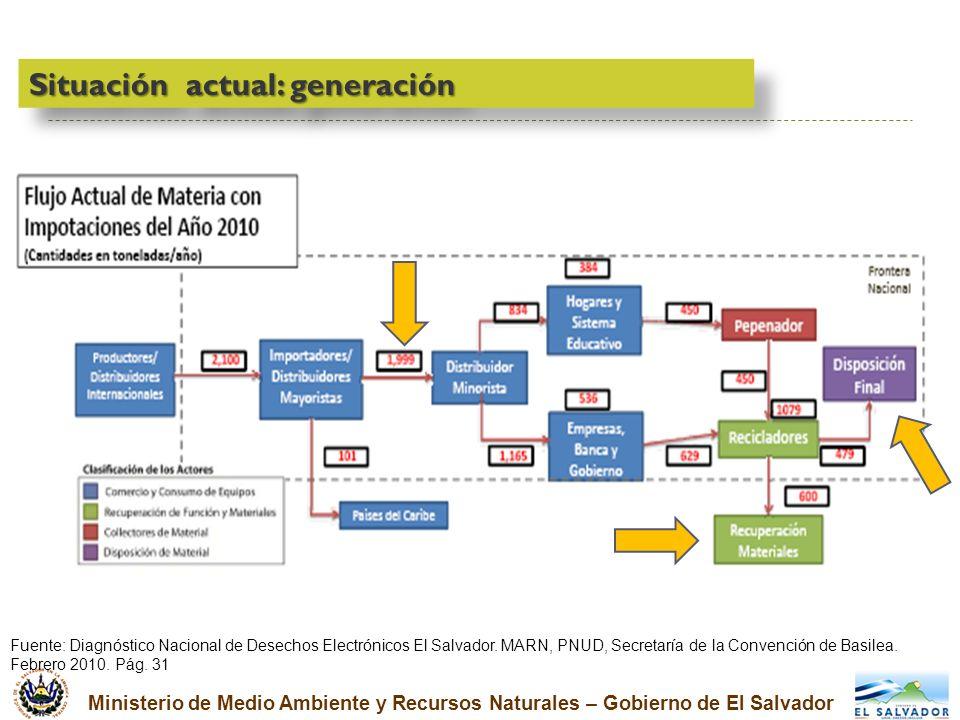 Ministerio de Medio Ambiente y Recursos Naturales – Gobierno de El Salvador Situación actual: generación Fuente: Diagnóstico Nacional de Desechos Elec