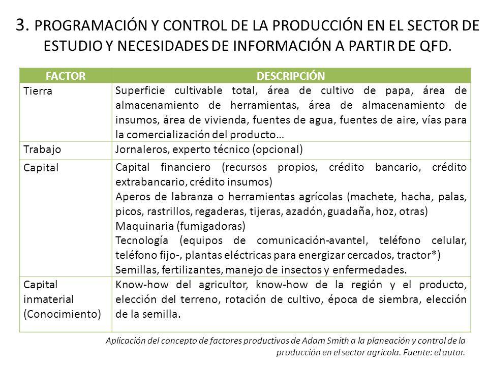 3. PROGRAMACIÓN Y CONTROL DE LA PRODUCCIÓN EN EL SECTOR DE ESTUDIO Y NECESIDADES DE INFORMACIÓN A PARTIR DE QFD. Aplicación del concepto de factores p