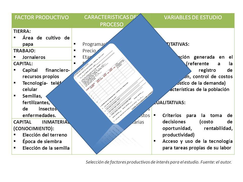 FACTOR PRODUCTIVOCARACTERISTICAS DEL PROCESO VARIABLES DE ESTUDIO TIERRA: Área de cultivo de papa Programación de siembra Precio de venta Etapas de pr