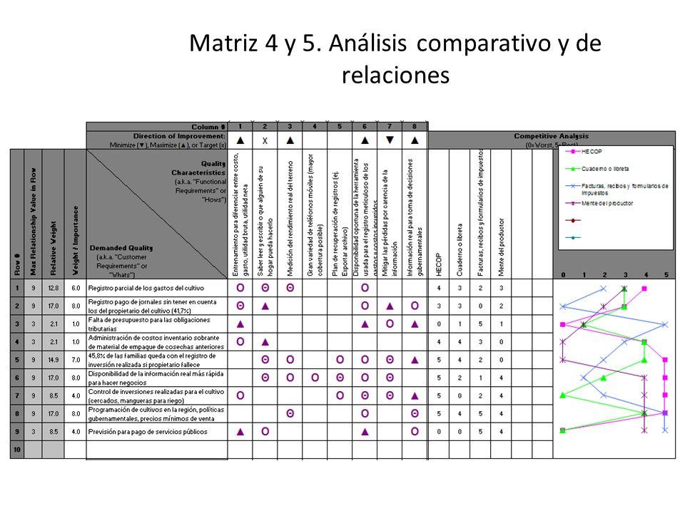 Matriz 4 y 5. Análisis comparativo y de relaciones