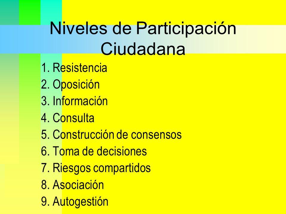 Niveles de Participación Ciudadana 1. Resistencia 2. Oposición 3. Información 4. Consulta 5. Construcción de consensos 6. Toma de decisiones 7. Riesgo