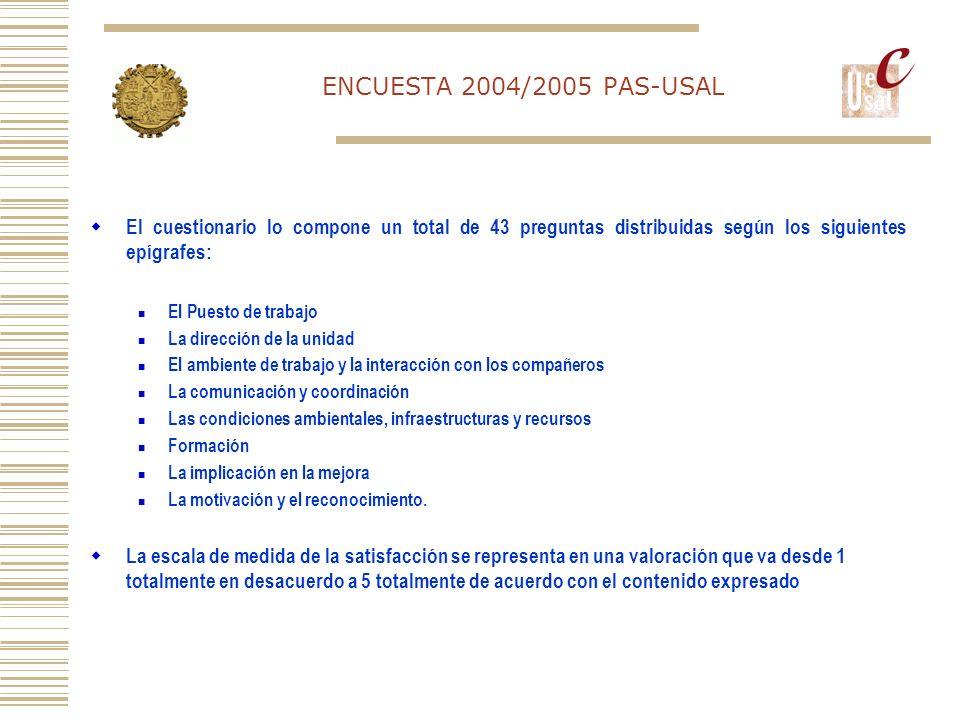 ENCUESTA 2004/2005 PAS-USAL El puesto de trabajo Repartir mejor las cargas de trabajo (32%) y definir claramente las funciones (29%).