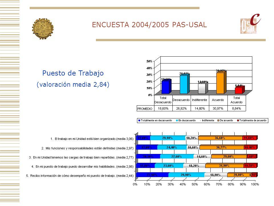 ENCUESTA 2004/2005 PAS-USAL Dirección de la Unidad (valoración media 3,11)