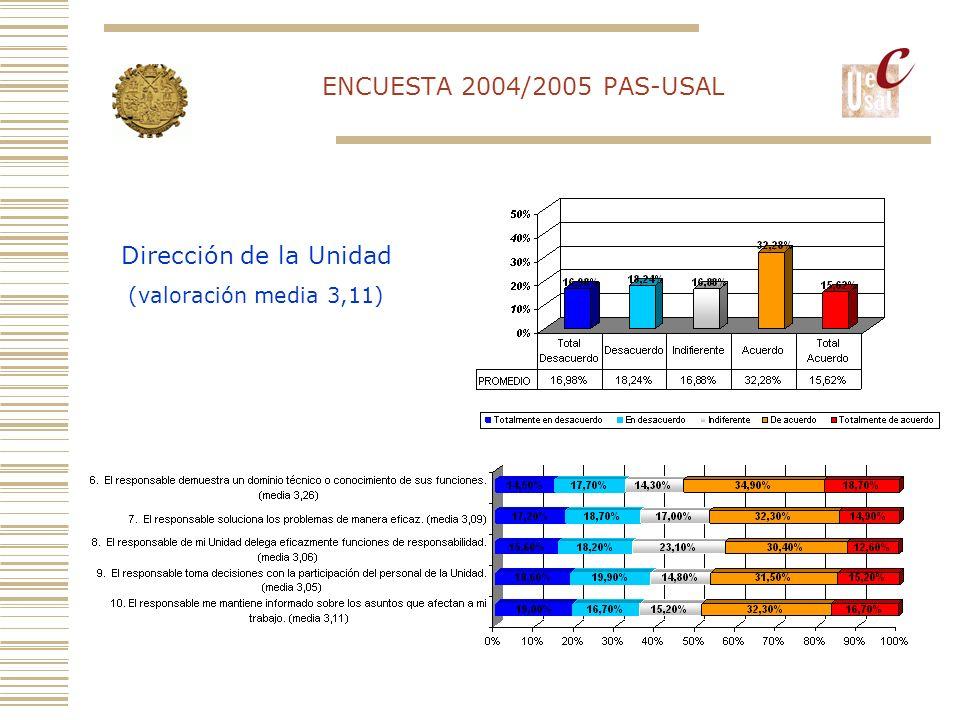 ENCUESTA 2004/2005 PAS-USAL Ambiente de Trabajo (valoración media 3,40)