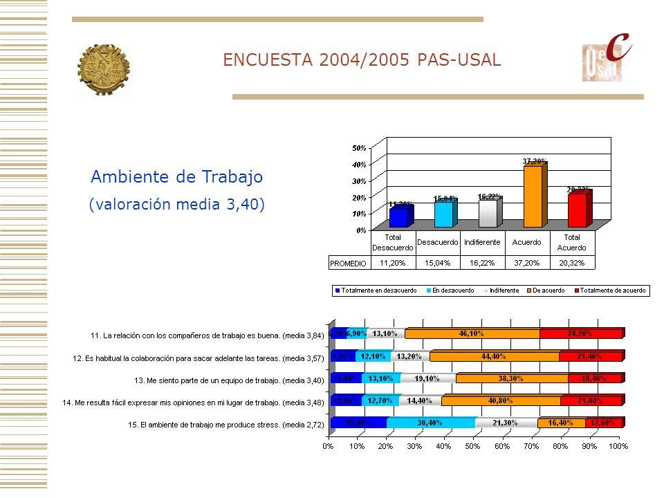 ENCUESTA 2004/2005 PAS-USAL Comunicación y Coordinación (valoración media 3,18)