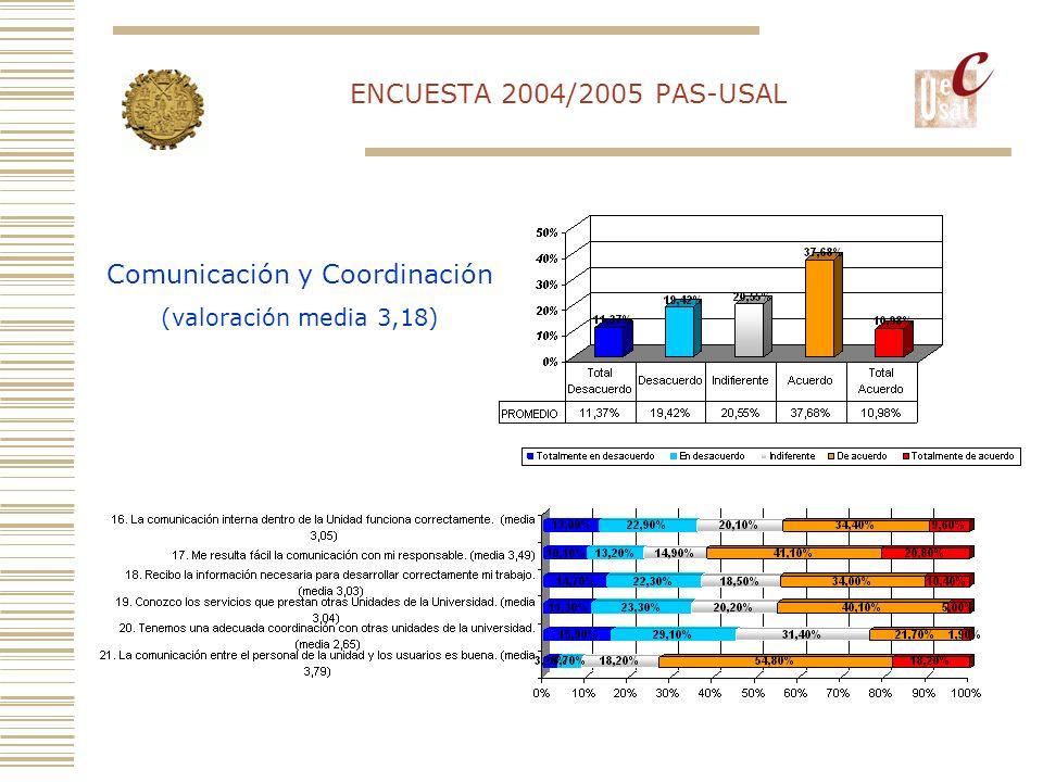 ENCUESTA 2004/2005 PAS-USAL Condiciones Ambientales (valoración media 2,88)
