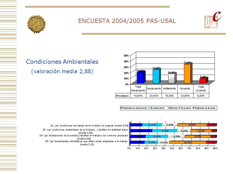 ENCUESTA 2004/2005 PAS-USAL Formación (valoración media 2,41)
