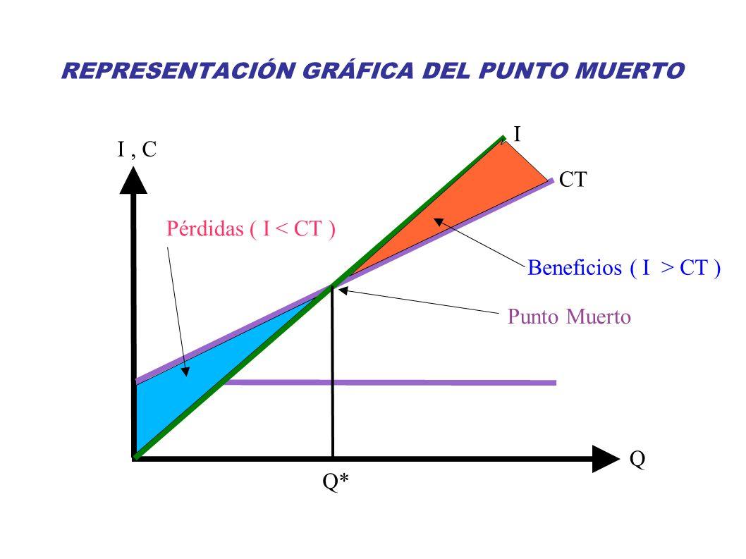 Juan Pablo Medina de la Cruz I Volumen de Producción (Q*) para el que coinciden Ingresos y Costes ( I = C ) Q I, C Q* CT REPRESENTACIÓN GRÁFICA DEL PU