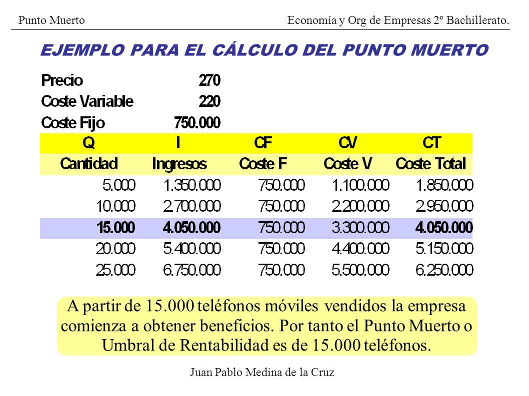 EJEMPLO PARA EL CÁLCULO DEL PUNTO MUERTO Juan Pablo Medina de la Cruz Identificación de los datos: CF = 750.000 euros Cvu = 220 euros P = 270 euros CF