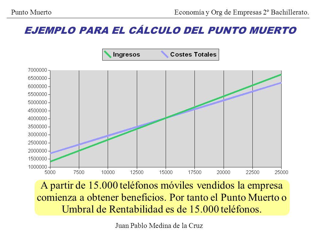 EJEMPLO PARA EL CÁLCULO DEL PUNTO MUERTO Juan Pablo Medina de la Cruz A partir de 15.000 teléfonos móviles vendidos la empresa comienza a obtener bene